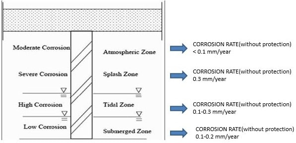 Zones of Corrosion of Underwater Steel Piles