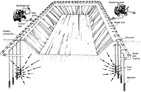 Wellpoint Method of Dewatering Excavations