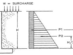 Loads and Forces Acting on Retaining Wall and Their Calculations