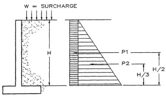 Reinforced Concrete Wall Design Example