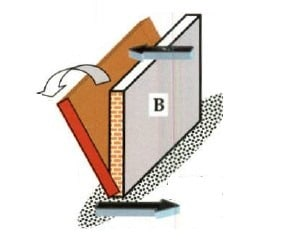 Behavior of Masonry Structures during Earthquakes