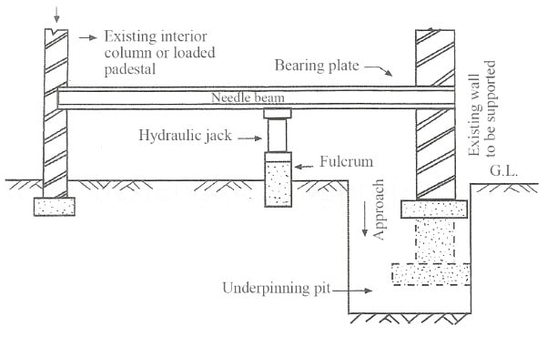 Underpinning Methods Procedure And Applications