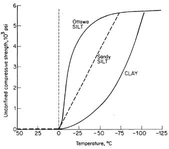 Compressive Strength of three soils as a function of Temperature