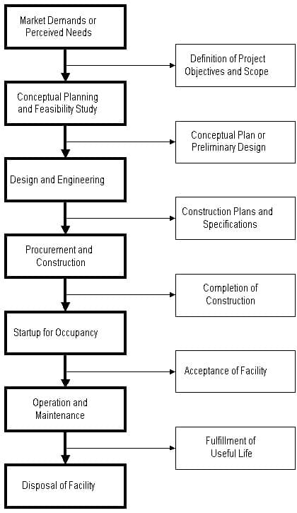 phases in life cycle of a construction project