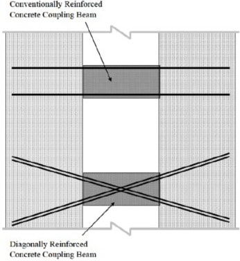 Coupling Beam with Horizontal Reinforcement