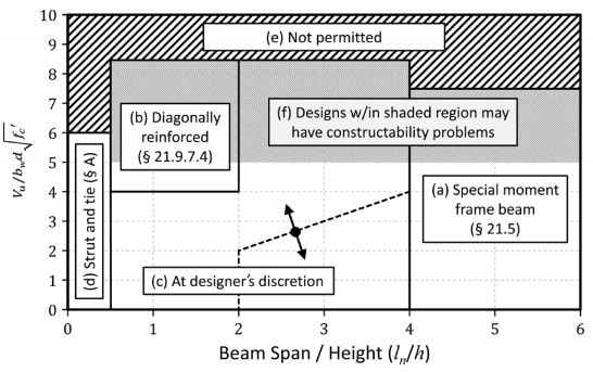Coupling Beam Design Guidelines as per ACI Code