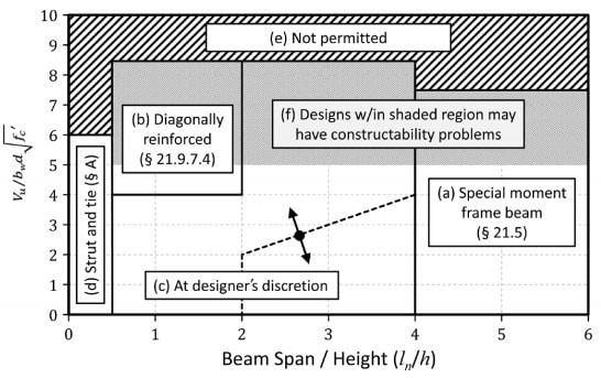 Coupling Beam Design Guidelines as per ACI Code