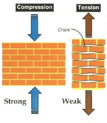 Ductility of Brick Masonry