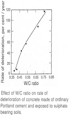 Effect of water-cement ratio on sulphate attack on concrete