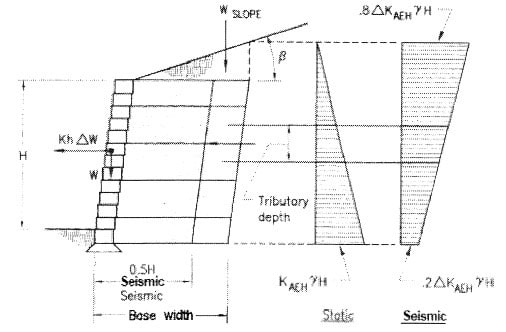 Geogrid Segmental Retaining Wall Design with Calculations