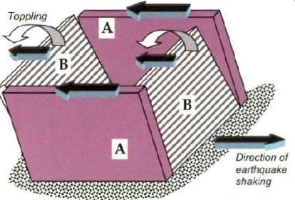 Performance of Masonry Walls during Earthquakes