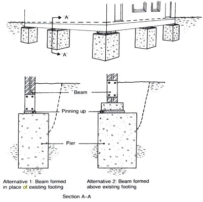 Pier and Beam Underpinning Method