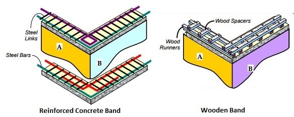Horizontal Bands In Masonry Buildings Their Types