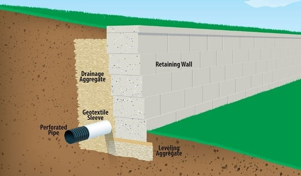 Retaining wall with proper drainage system