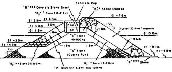 Details of Rubble Mound Breakwater