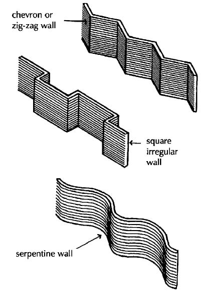functional requirements of walls in building construction