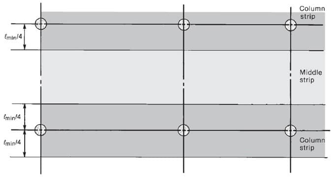 Two Way Slab Design - Column and Middle Strip in Long Direction of the Panel