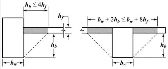 Portion of slabs to be included for moment of inertia calculation