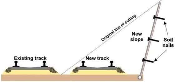 Soil Nailing as a Ground Improvement Technique