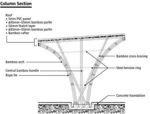 Bamboo as a Structural Material for Column Construction