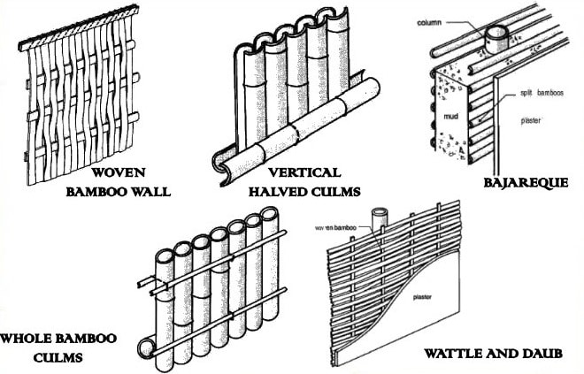 Bamboo As A Building Material Its Uses And Advantages In