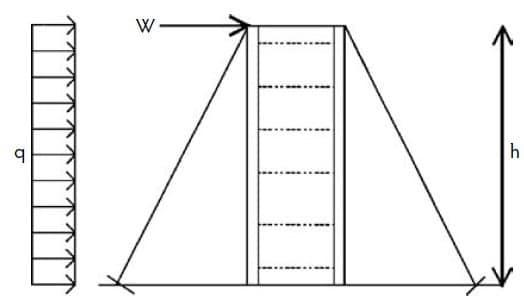 Schematic Bracing in Walls Formworks