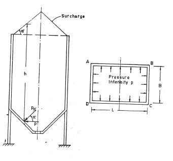 Representation of angle of surcharge (?) and pressure component acting on walls