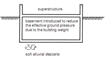 Arrangement of Buoyant Foundations