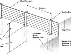 Soldier Pile Retaining Wall U2013 Components And Design