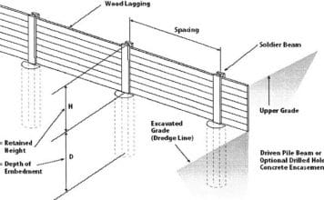 Soldier Pile Retaining Wall U2013 Components And Design · Segmental Retaining  Wall