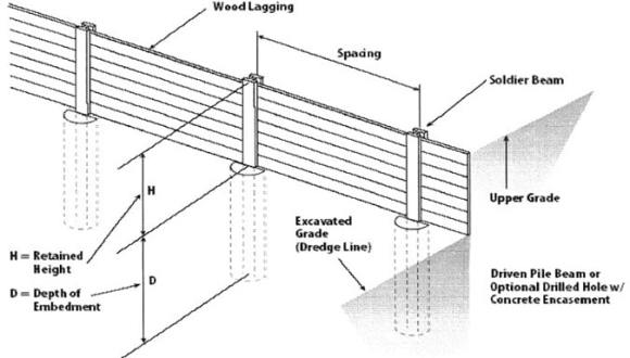 soldier pile retaining wall components and design of soldier pile wall