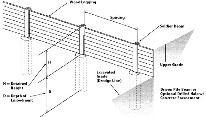 Sheet Pile Wall Design Calculation : Soldier pile retaining wall components and design of