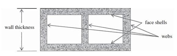 Properties of Concrete Masonry Units for Reinforced Concrete Masonry Walls