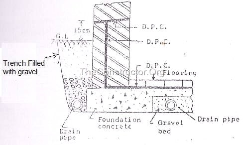 Unit: vi dampness: dampness indicates the entry of presence of.
