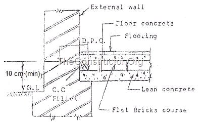 Damp Proof Course for Flooring