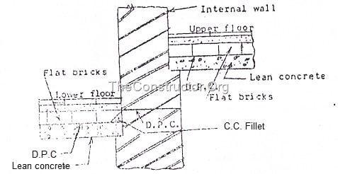 Damp Proof Course Dpc Methods Of Dpc Installation