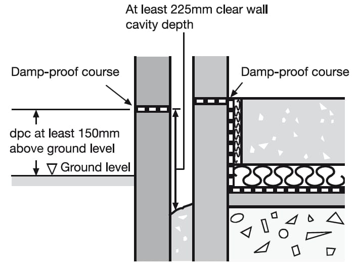 Damp proof course.