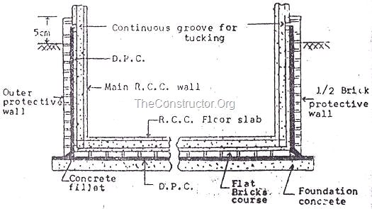 Damp proof course dpc methods of dpc installation for Basement construction methods