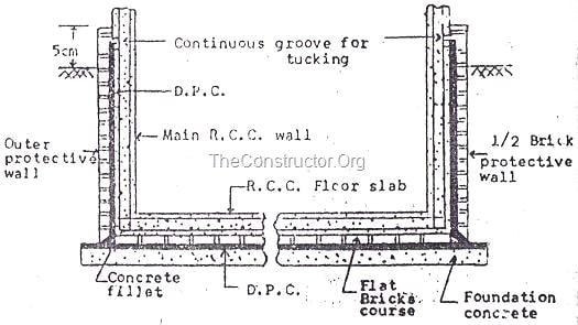 Dam Proof Course Dpc Methods Of Damp Proofing In