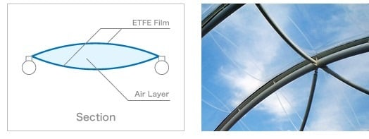 double-layer-installation-of-etfe