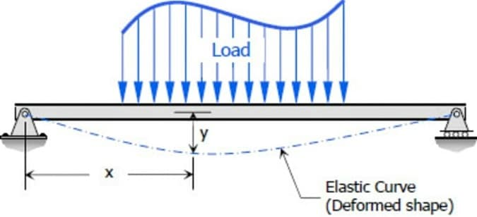 Factors Affecting Deflections of RCC Beams and Slabs