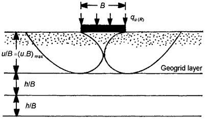 Applications of Geogrids in Foundation Soil