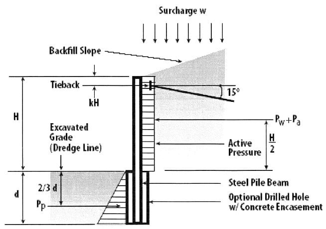 Block Retaining Wall Tie Backs : Soldier pile retaining wall components and design of