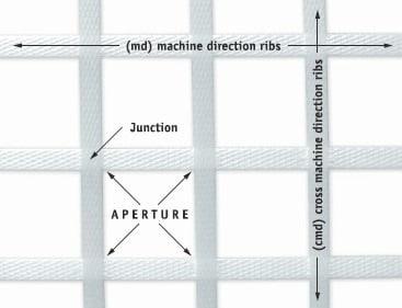 Geogrid's rib formation in machine