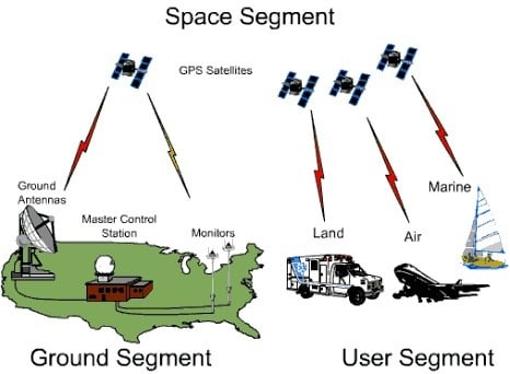 Modern Surveying Instruments - GPS