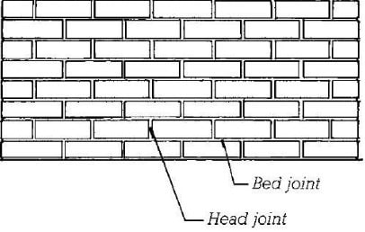 Head and Bed Joints in Reinforce Concrete Masonry Wall