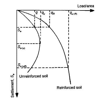 Load-settlement Curve for a foundation that is supported with reinforced and unreinforced soil