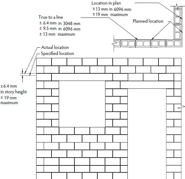 Tolerances for Location of Reinforced Masonry Elements
