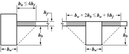 Moment of Inertial Calculation of Two Way Slab