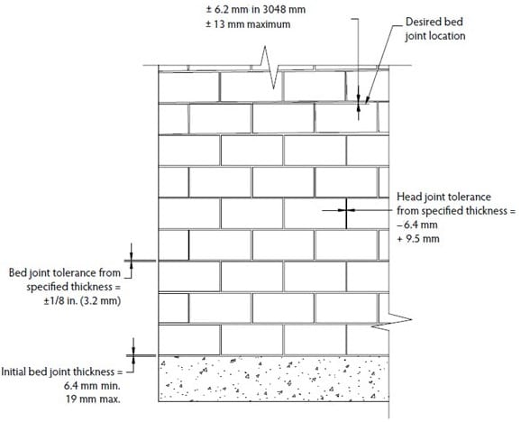 mortar-joint-tolerance-reinforced-masonry-construction